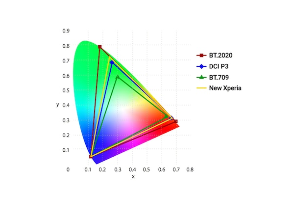 Graph showing the colour range of the Xperia 1 III