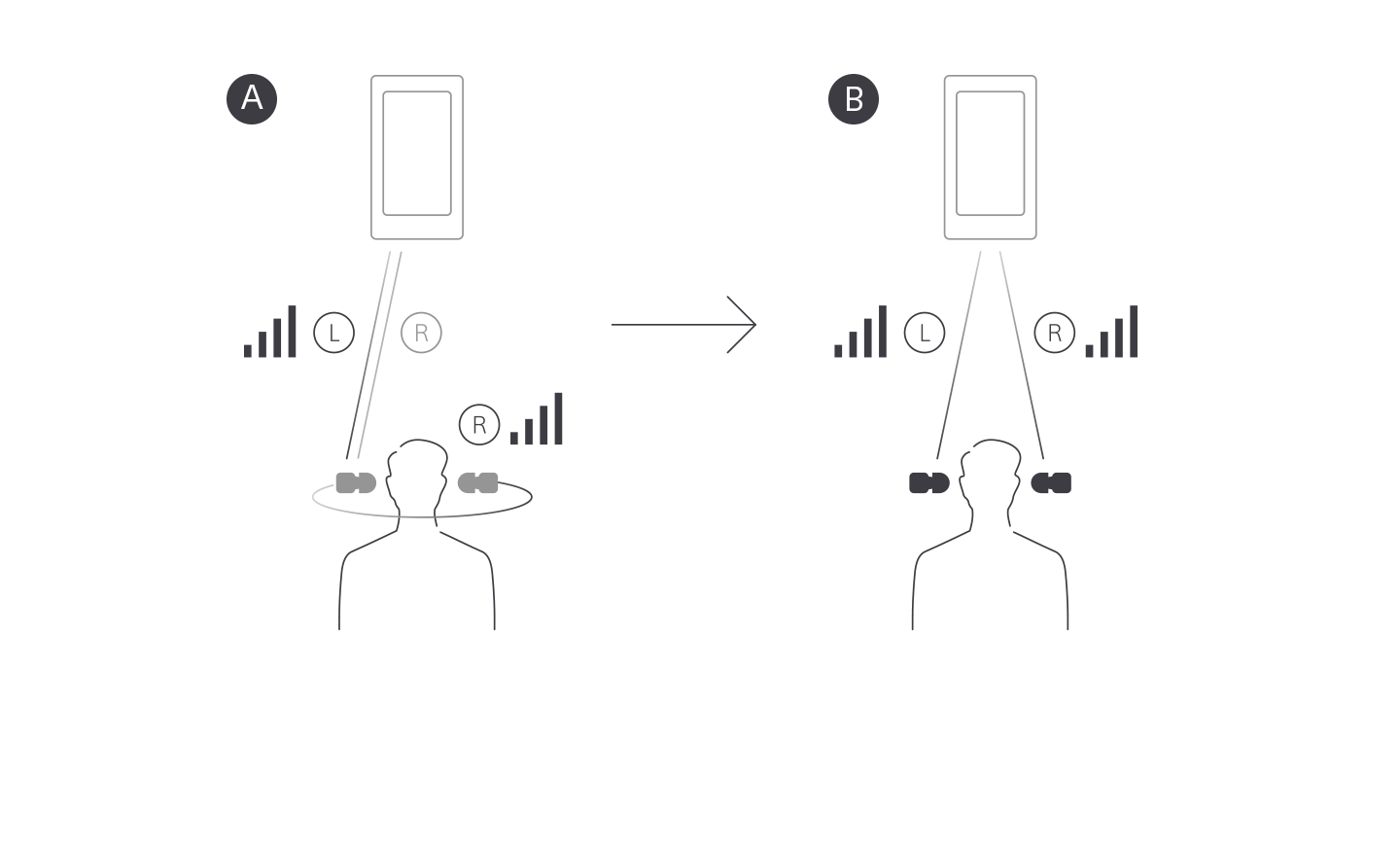 Illustration comparing L to R Relay BT Transmission on the WF-1000X headphones with L/R Simultaneous BT Transmission on the WF-1000XM4