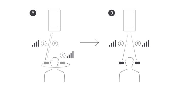 Illustration explaining how new Bluetooth chip transmits sound to left and right ears simultaneously