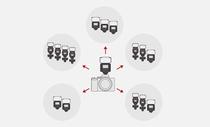 Multi flash ratio control