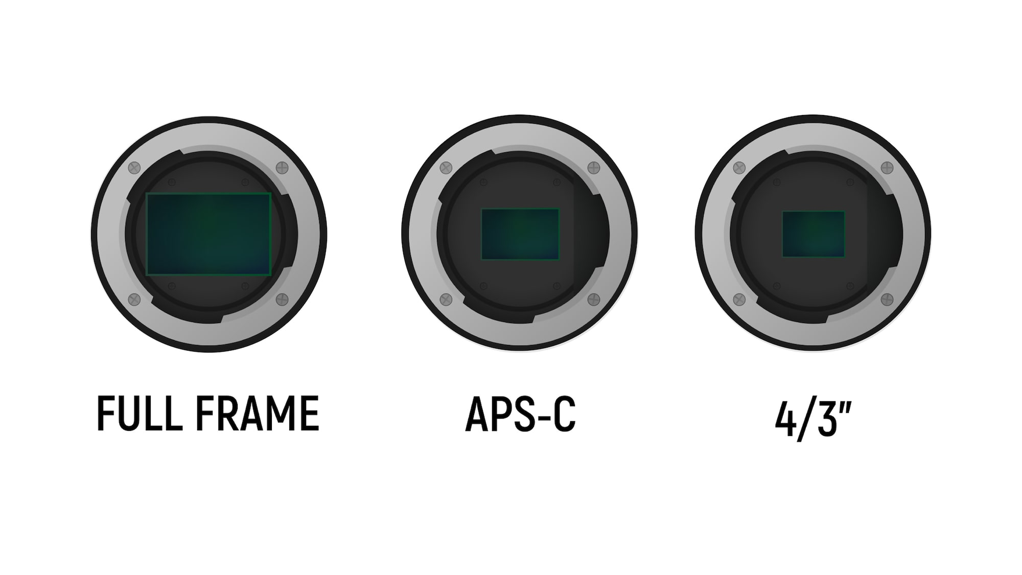Full-frame vs APS-C vs micro four-thirds camera sensors